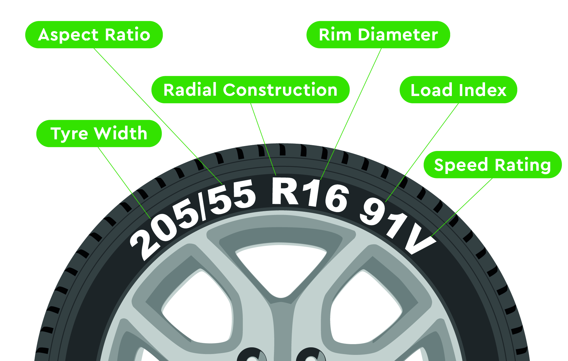 Tire Size Meaning >> Tyre Sizes And Markings Explained Watling Tyres Autocentre