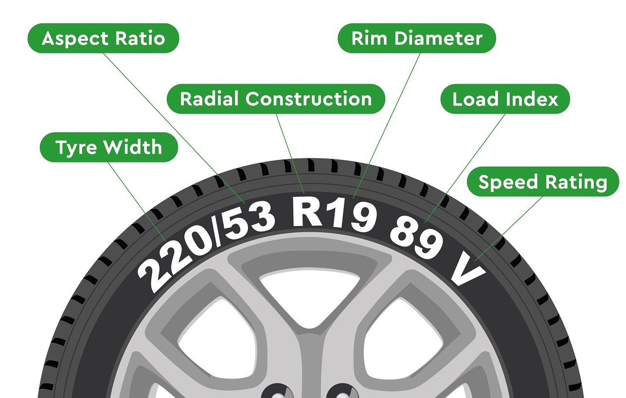 tyre markings showing tyre sizes and info